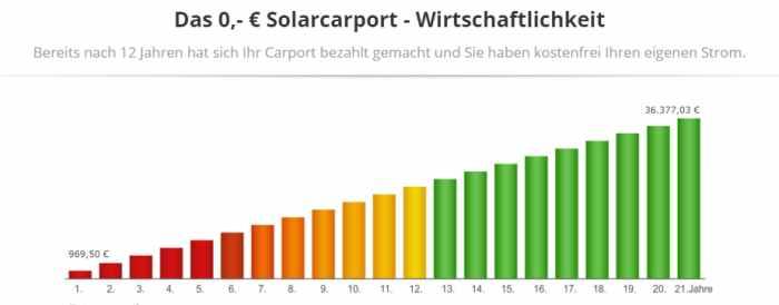 Solarcarport Angebote